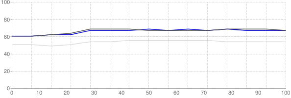 Percent of median household income going towards median monthly gross rent in Orlando Florida